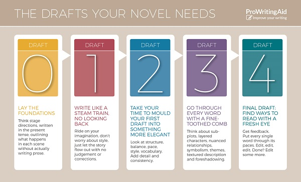 The Drafts Your Novel Needs