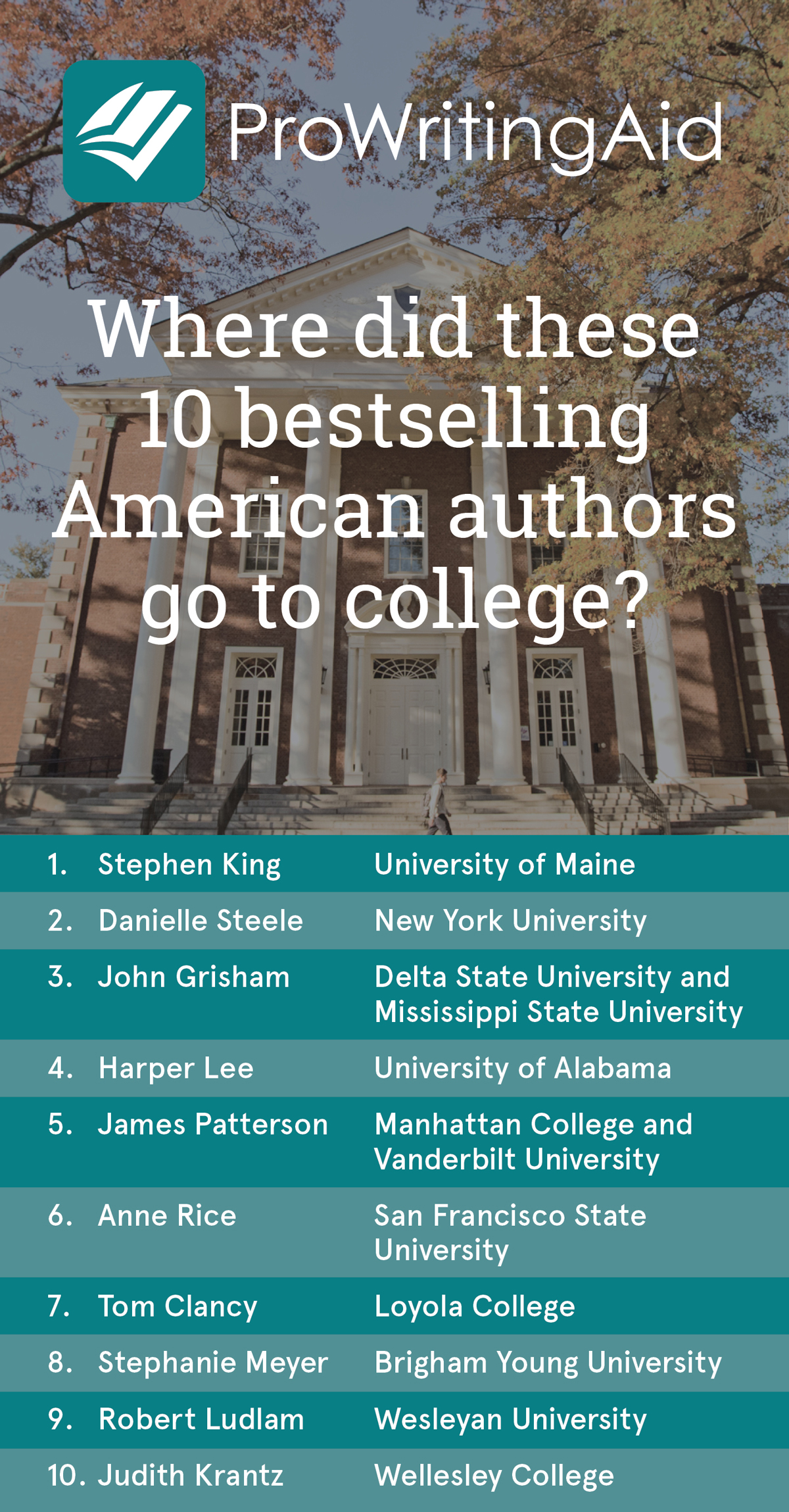 Where did these bestselling American authors go to college?