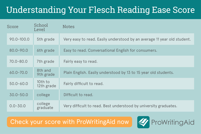 Use ProWritingAid's Readability Stats to Improve the Clarity of Your Writing