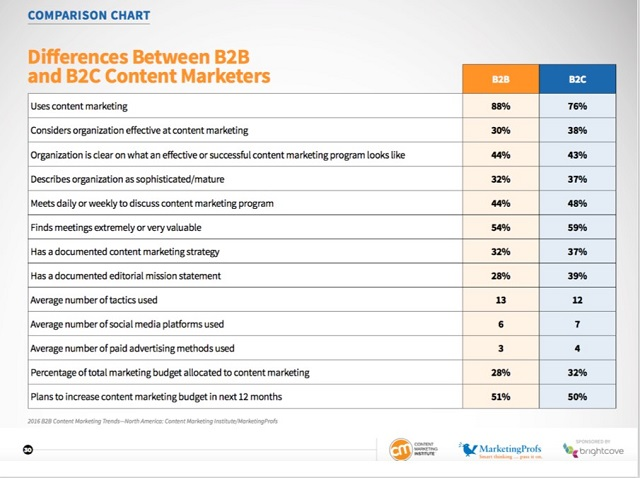 Content Marketing, What is the difference between B2B and B2C?